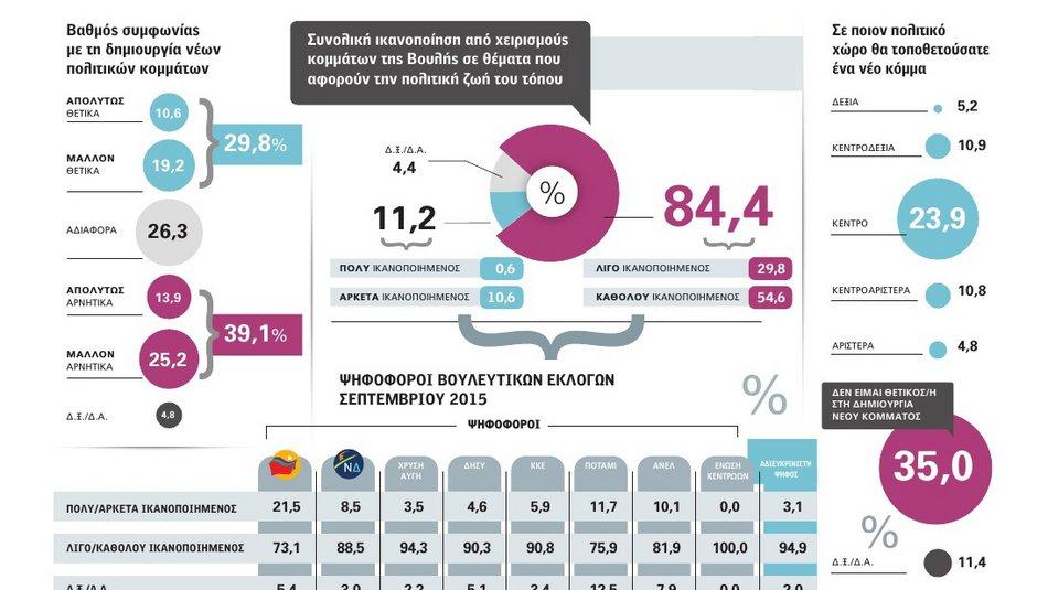 Το 84,4% των Ελλήνων αποδοκιμάζει τους χειρισμούς και τις μεθόδους των κομμάτων