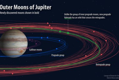 Επιστήμονες ανακάλυψαν 12 ακόμη δορυφόρους του Δία - Ο ένας θα καταστραφεί