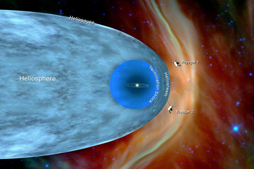 Και το σκάφος Voyager 2 της NASA εισήλθε στον διαστρικό χώρο - Είχε προηγηθεί το δίδυμο σκάφος Voyager 1 το 2012