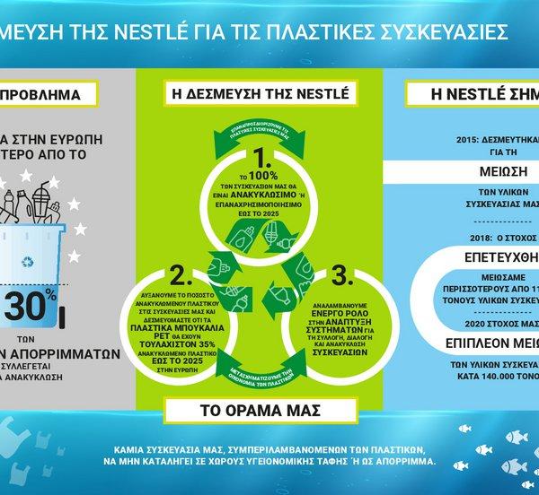 NESTLE ΕΛΛΑΣ: Ακολουθεί την παγκόσμια στρατηγική της εταιρείας και την επένδυση 2 δισ. ελβετικών φράγκων σε βιώσιμες λύσεις συσκευασίας