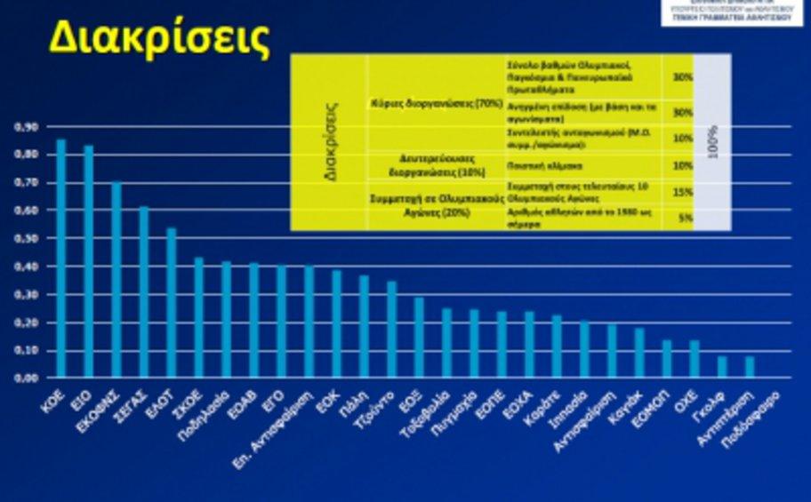 2η η ιστιοπλοΐα στις διακρίσεις των 27 ολυμπιακών αθλημάτων
