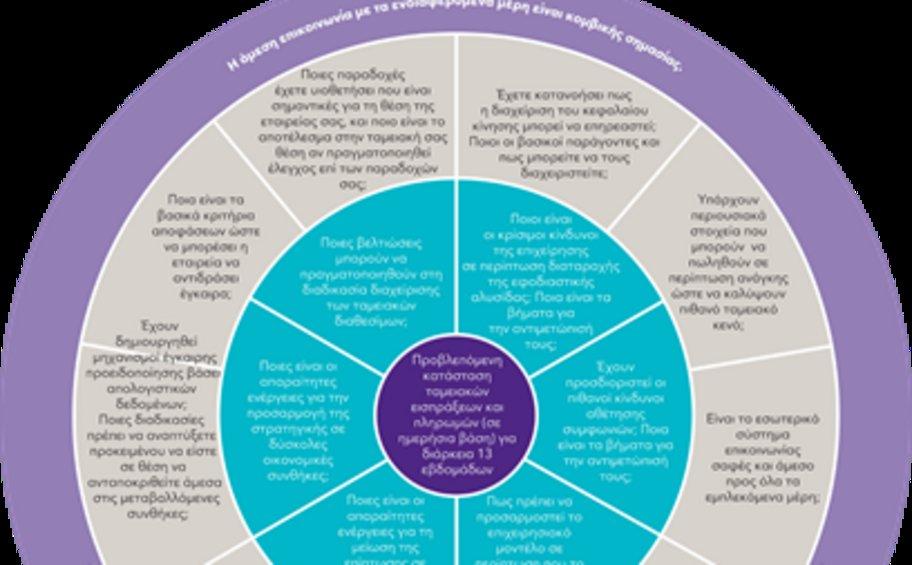 The Resilience Wheel: Πέντε βασικά μέτρα αντοχής για τις επιχειρήσεις εν καιρώ κρίσης
