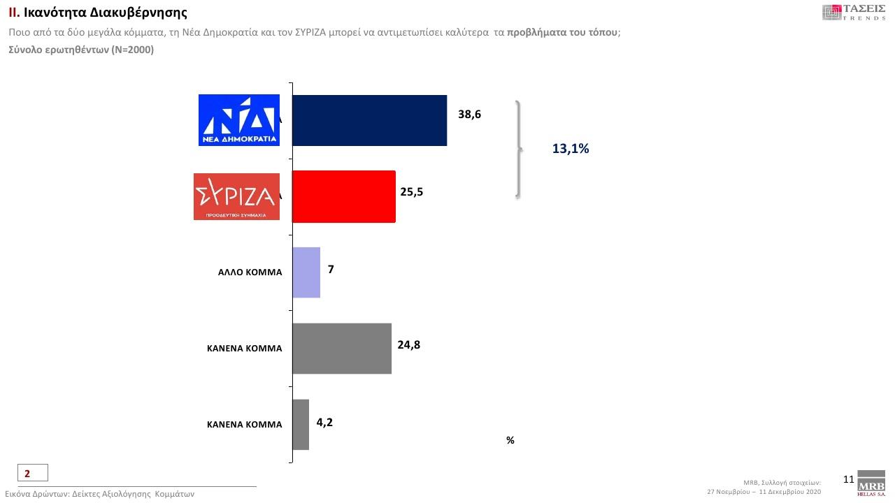 ΜRΒ: Προβάδισμα 15% της ΝΔ έναντι του ΣΥΡΙΖΑ